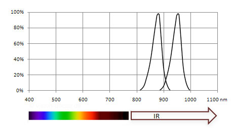 LED spectra near infrared
