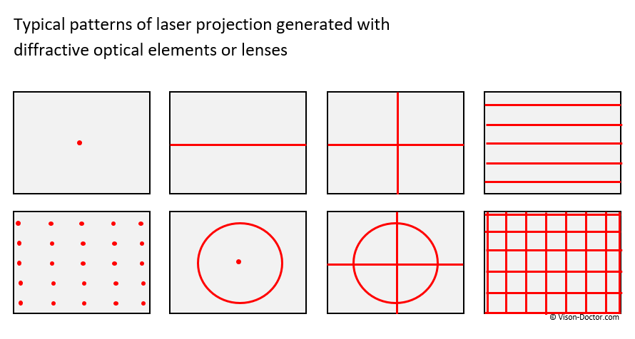 Laser light patterns created with Diffractive optical elements