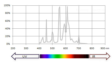 visible spectrum of fluorescent lamp