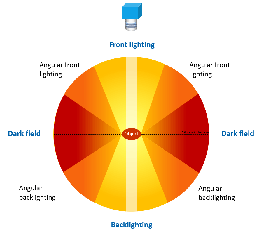 Angle of illumination for machine vision