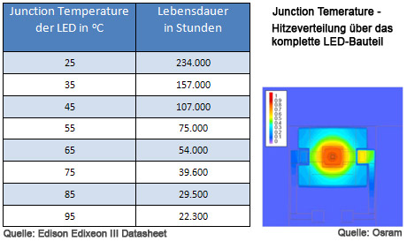 Junction temperature der LED vs Lebensdauer