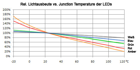 Junction temperature vs Lichtausbeute