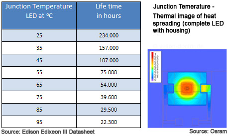 Junction temperature vs life time of led