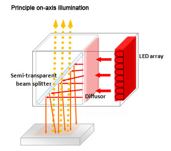 principle coaxial illumination