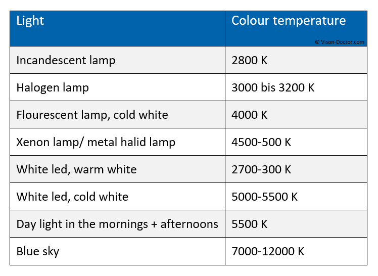 Tabelle color temperature of different light sources