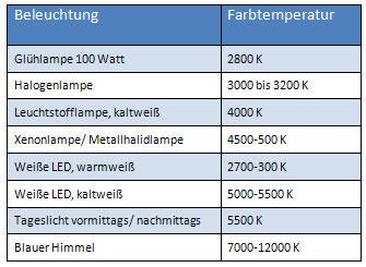 Farbtemperatur Tabelle beleuchtungstypen