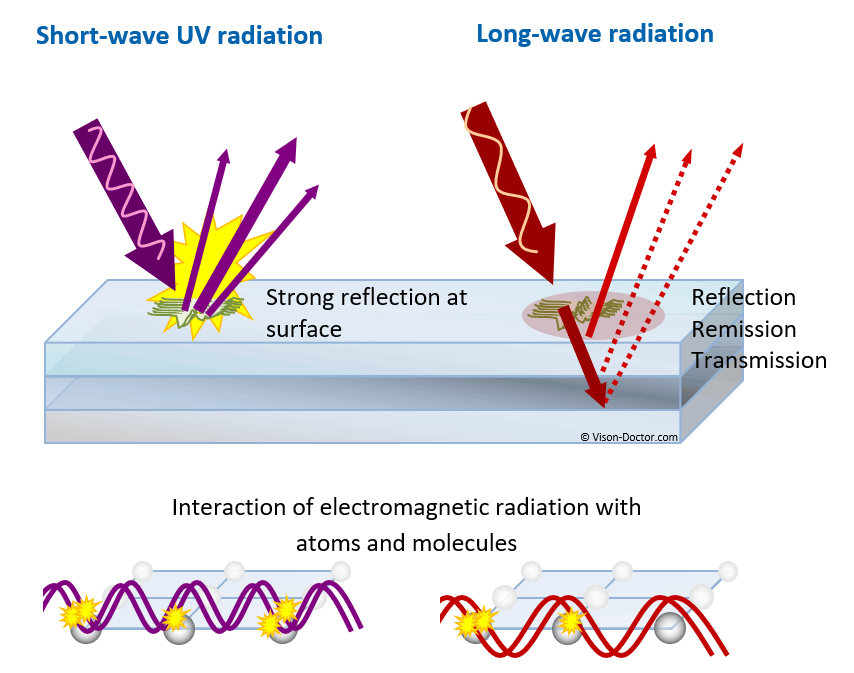 surface effects of ir and uv radiation for industrial machine vision