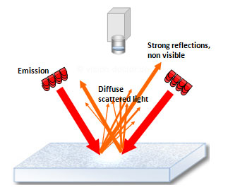 Principle of lateral illumination