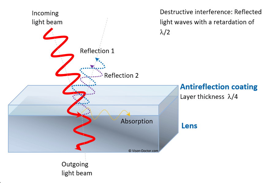 Principle of anti reflection coating of lenses