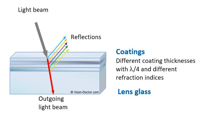 Principle of interference filter