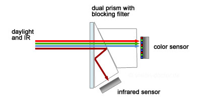dual ccd camera with dual prism block