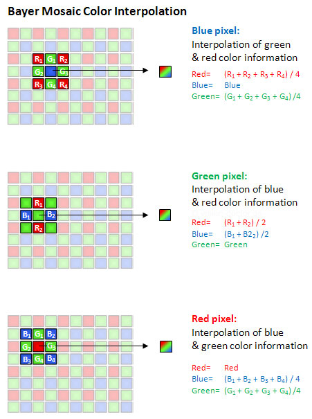 Bayer color pattern interpolation of 1ccd color camera