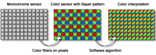 Comparision of monochrome and colour sensor with Bayer pattern