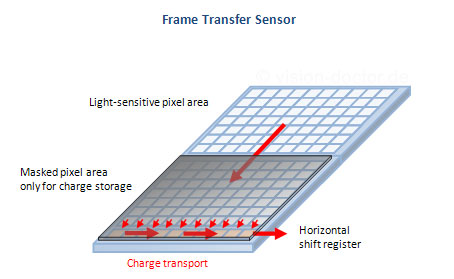 Frame transfer CCD Sensor working scheme