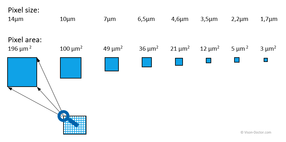 pixel sizes of camera sensors