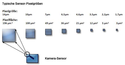 größe pixel in mm