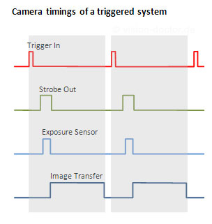 Trigger and synchronization of an industrial camera