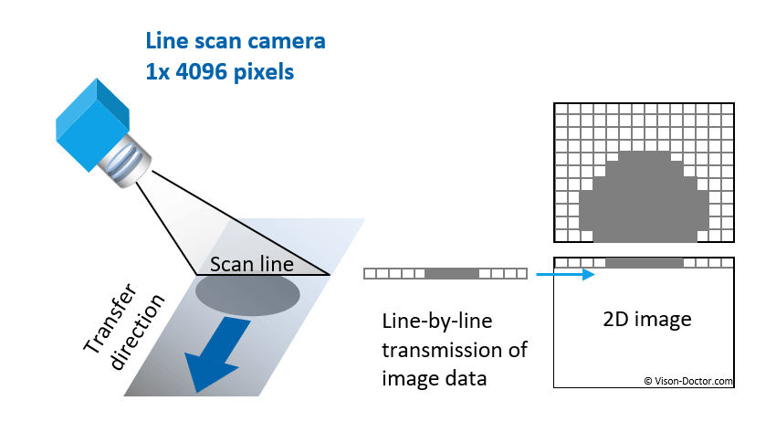 principle of line scan camera image  aquisition