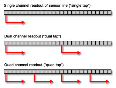 multi channel readout for line sensors