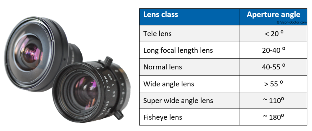 Classification lens types - opening angle