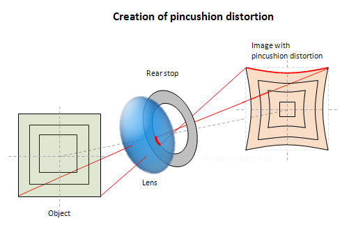 creation of pincushion distortion of an optical lens