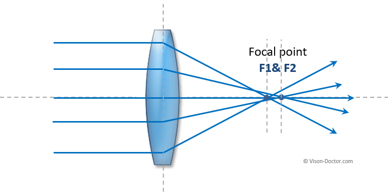Creation of spherical aberration of a lens