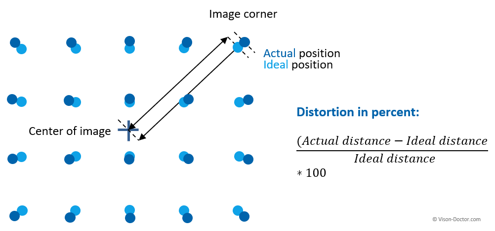 distortion of lens - calculation formula