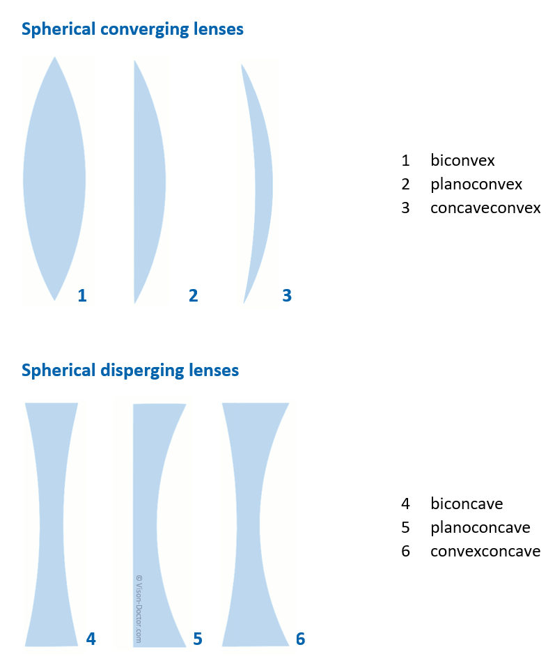 spherical converging and disperging lens types