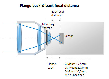 flange back of different lens mount standards