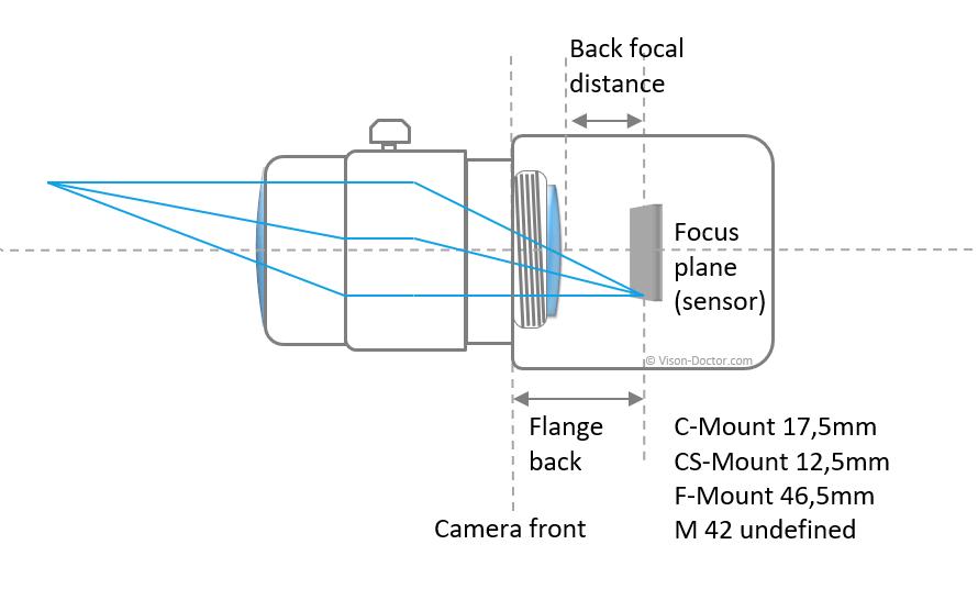 Lens mount and flange back