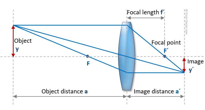 optical path of a lens