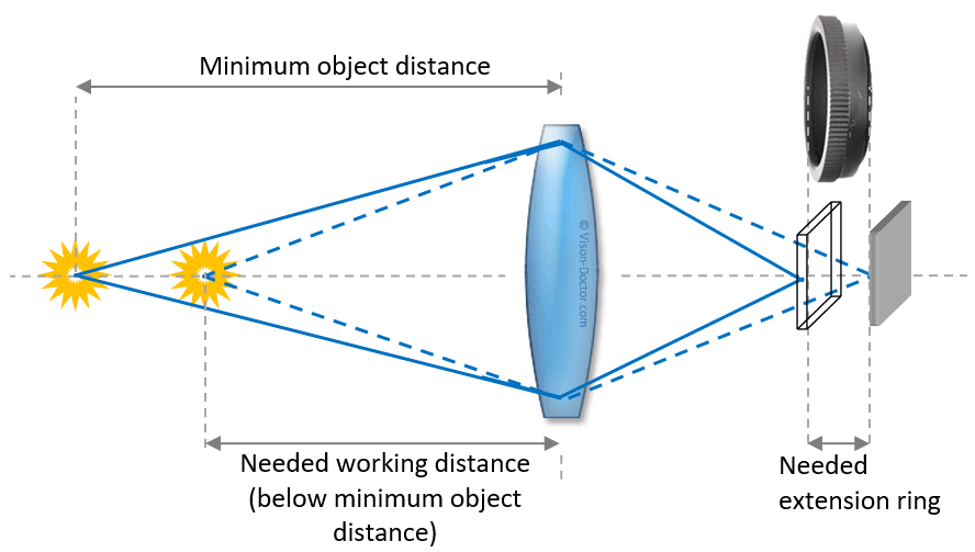 principle of close-up rings