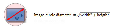 Calculation of image circle diameter