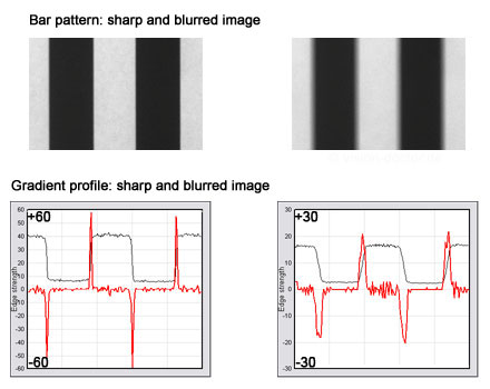 gradient based detection of image sharpness