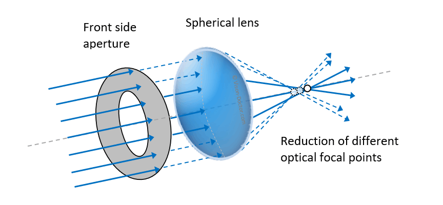 use of aperture for correction of optical aberration