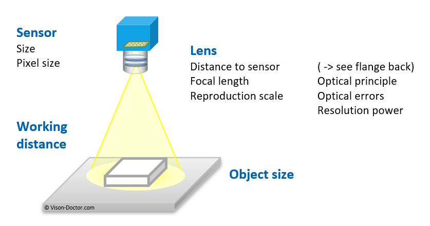 Selection criteria for lenses