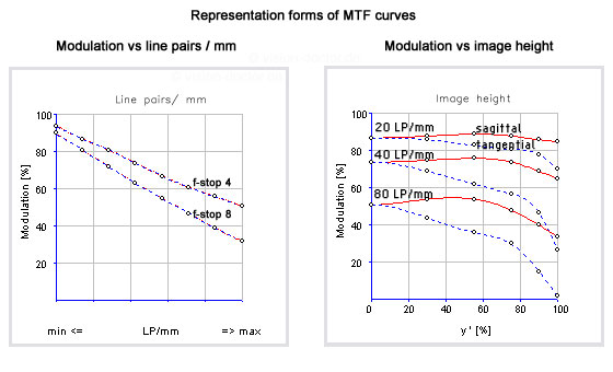 MTF diagrams of lenses
