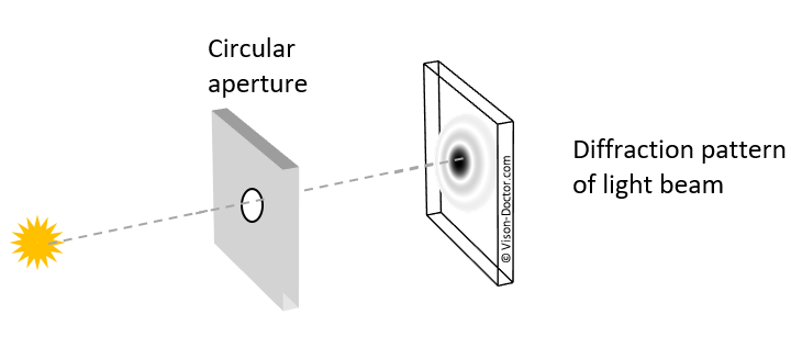 diffraction at circular aperture