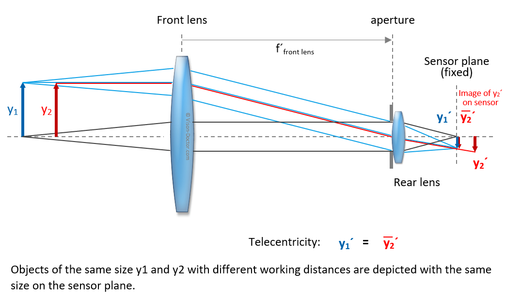 Telezentric depiction: no change of magnification within telecentric range
