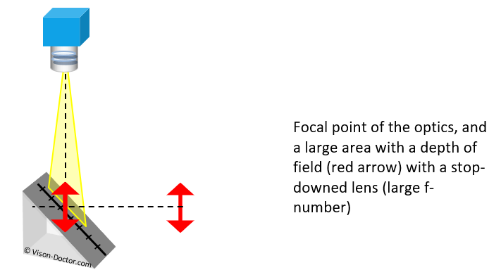 large depth of filed with large stop-stop