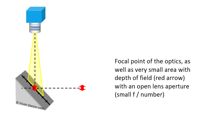 Small depth of field with small f-stop