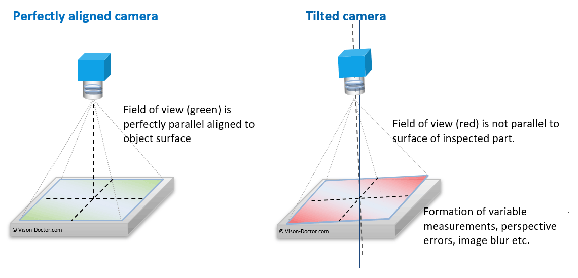 field of view of a tilted and perfect orientated camera