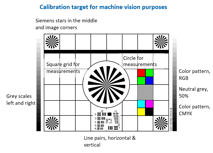 calibration of machine vision inspection system