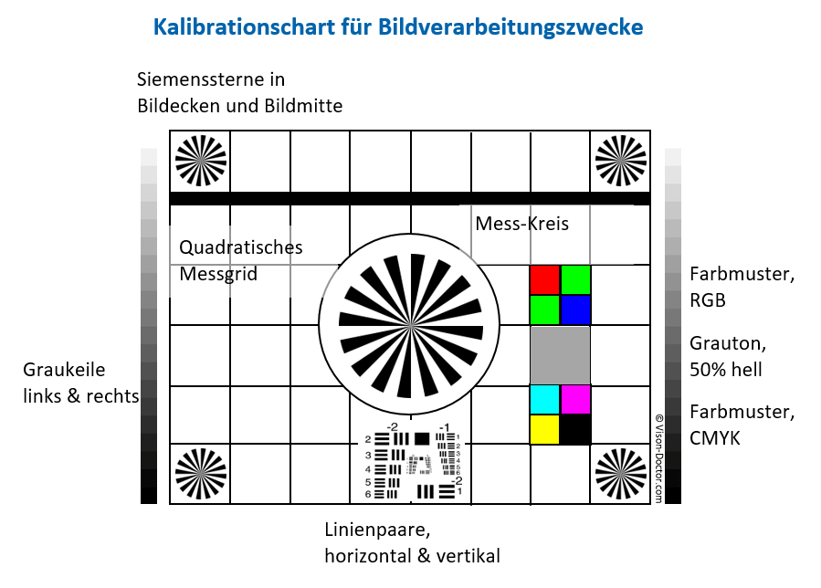 Kalibrationschart