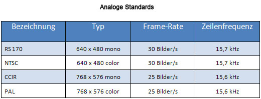Analogue Standards