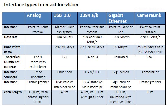 Interface standards for industrial machine vision
