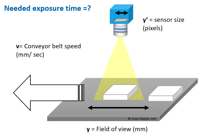 Calculation exposure time