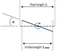 Length measurement error by tilting flat components
