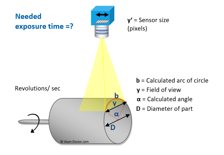 Calculation of the required exposure time for area scan cameras with rotating objects