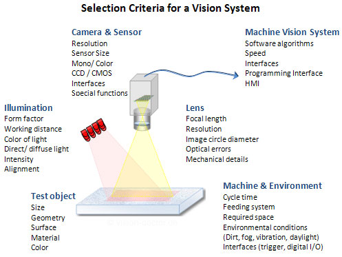 Selection criteria for industrial vision systems